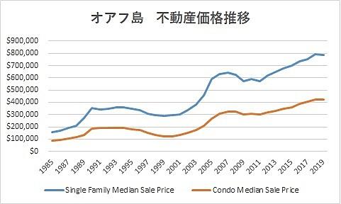 ハワイオアフ島不動産価格推移